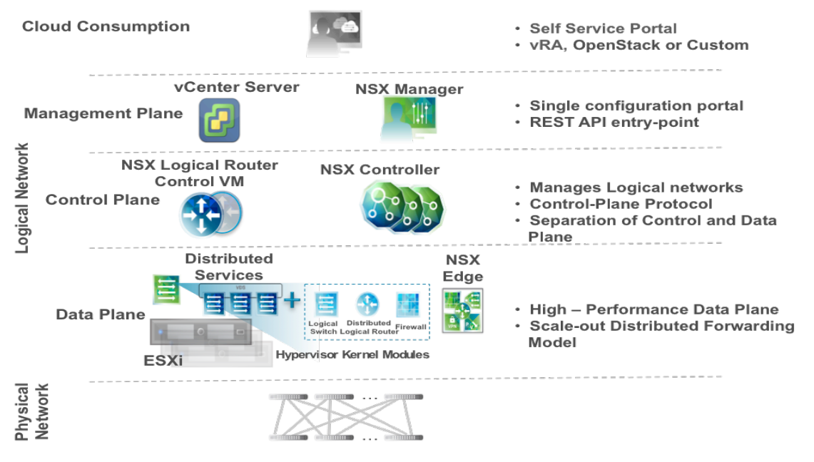VMware NSX Components amp Architecture Part 2